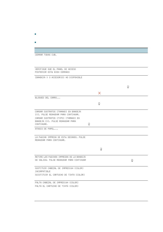 Mensajes del panel de control | HP Business Inkjet 2800 Printer ...